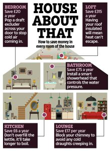 How to save energy in every room of your house – tricks and tips to keep costs down in your kitchen, h… – The Sun